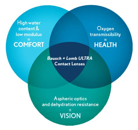 contact lense er health concern picture 14