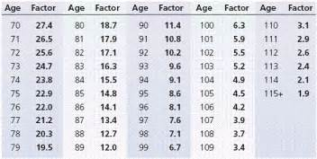 joint life expectancy table 2013 picture 1