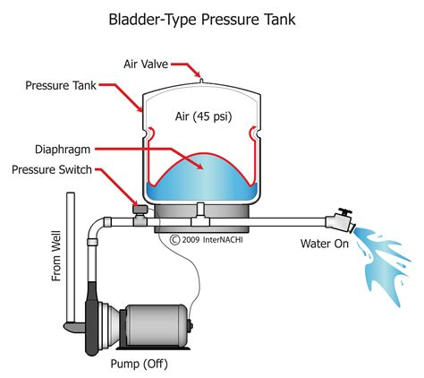 well pressure tank bad bladder picture 3