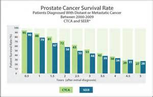 survival rate of prostatic carcinoma picture 5