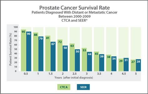 Survival rates prostate cancer picture 6