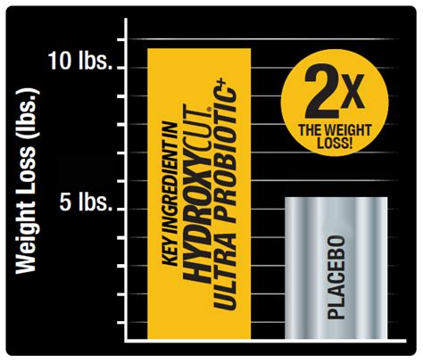 average weight loss on hydroxycut sx7 picture 11
