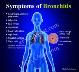 can you get chronic bronchitis if you don't picture 1