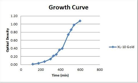 the bacterial growth curve excel picture 1
