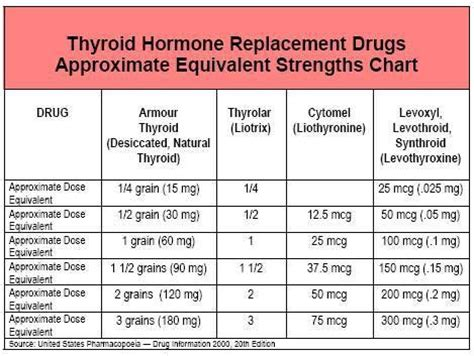 can levothyroxine and armour thyroid be taken together picture 6