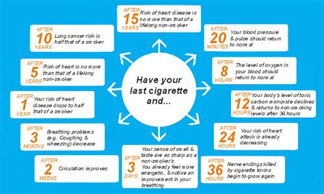withdrawal days when you quit smoking picture 2