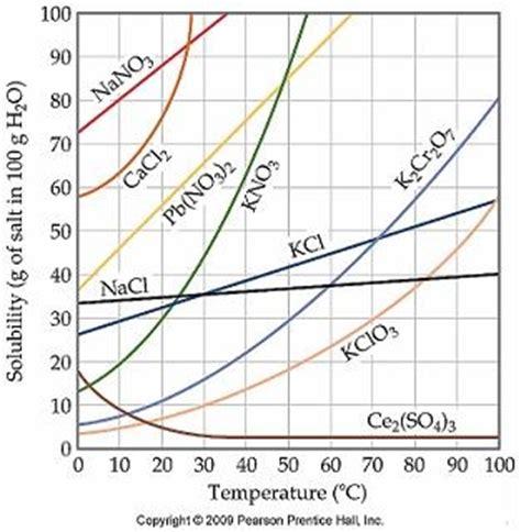 can magnesium chloride dissolve calcium in breast picture 6