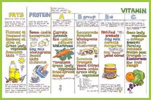 the process of digestion and metabolism of a meal picture 3