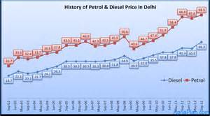 price of sandhha oil in delhi in delhi picture 3