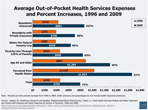 what is out of pocket cost in health picture 2