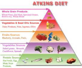 aktins diet picture 1