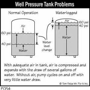 bladder tank lost pressure picture 6