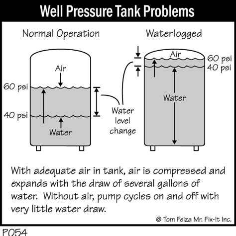 could the bladder in a pressure tank cause picture 11