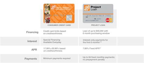 apply for home depot business mastercard picture 8