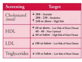 What is total cholesterol picture 11