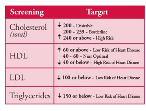 cholesterol scale chart picture 18