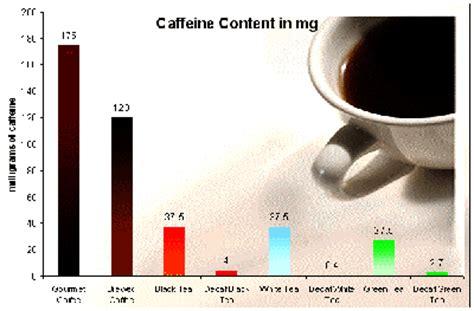 green coffee caffeine picture 7