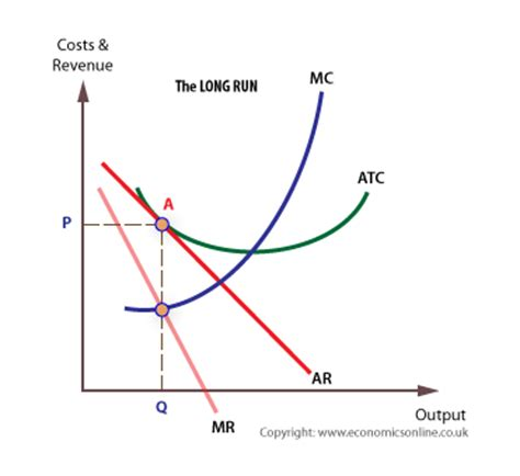 total product curve graph picture 9