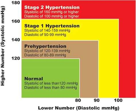 Stage 1 high blood pressure picture 1