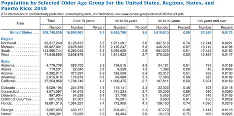 united state census department report on aging picture 5