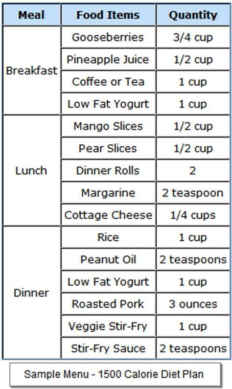 1500 calorie diabetic diet sample menus picture 3