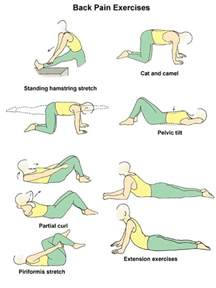 acupressure points for treating pelvic pain spasms? picture 1