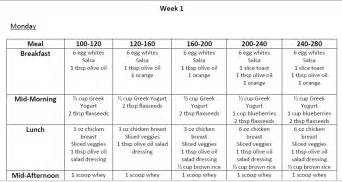 free diabetes weight loss plan picture 1