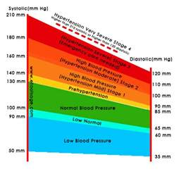 Low blood pressure readings picture 13