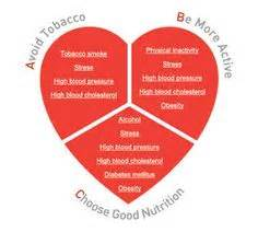 american heart congestive failure diet picture 2