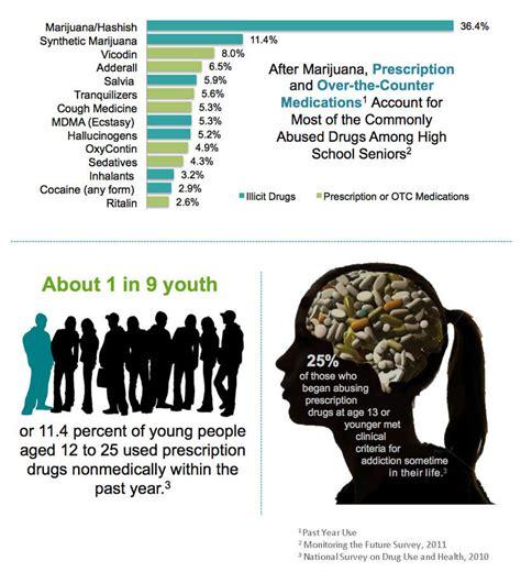 information on prescription drugs picture 15