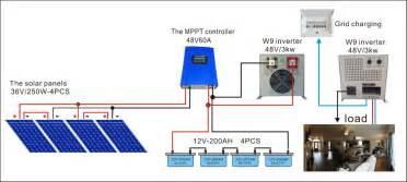 affiliate program solar panels picture 2