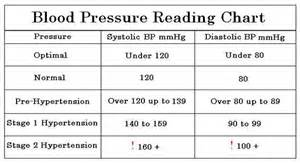 Good blood pressure reading picture 5