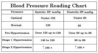 Good blood pressure reading picture 3