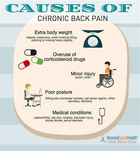 suppressing causes severe back pain picture 1