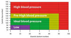 optimal blood pressure when reclinin picture 6