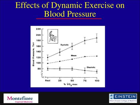 effects of exercise on heart rate and blood pressure picture 4
