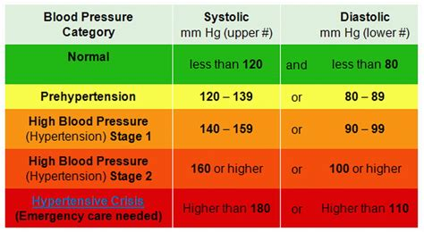 american heart ociation blood pressure picture 13