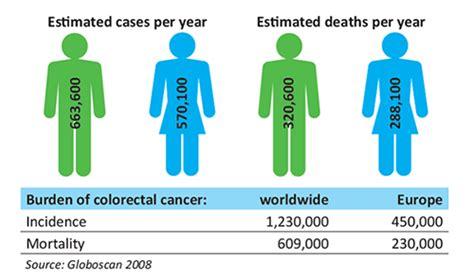 colon cancer death rates picture 15