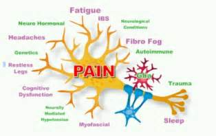 women joint pain symptom picture 10