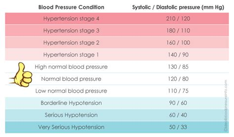 What are good blood pressure readings picture 15