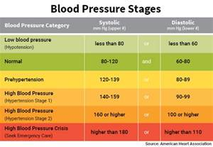 What is low blood pressure picture 13