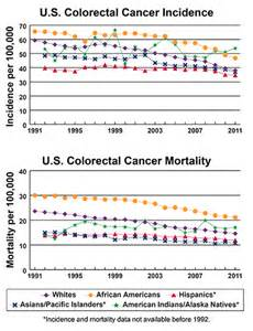 colon cancer death rates picture 13