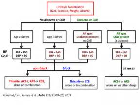 blood pressure guidelines 2014 picture 11