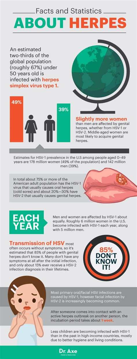 facts on herpes picture 9
