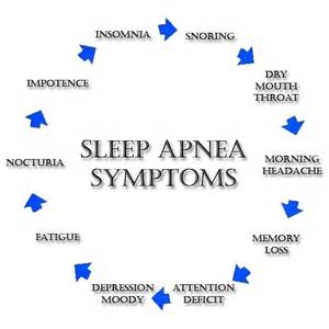 signs of sleep abnia picture 1