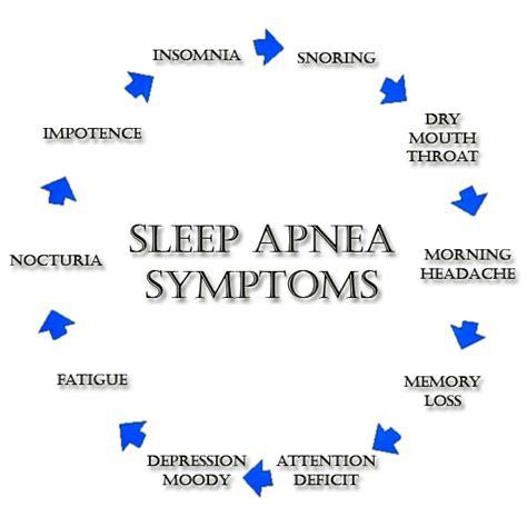 symptoms of sleep apena picture 1