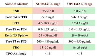 how to read thyroid test levels picture 4