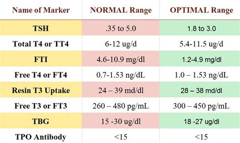 abnormal thyroid levels picture 14