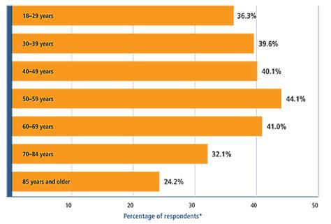 statistics herbal medicine cost picture 1