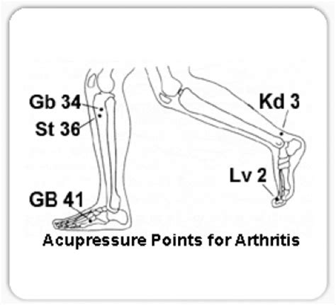acupressure point for pain in sacroiliac joint picture 8